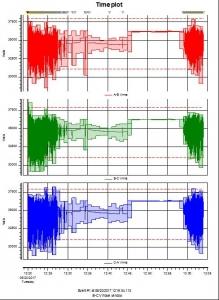 IPSCO timeplot